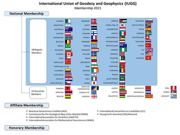 National and Affiliate Members of IUGG