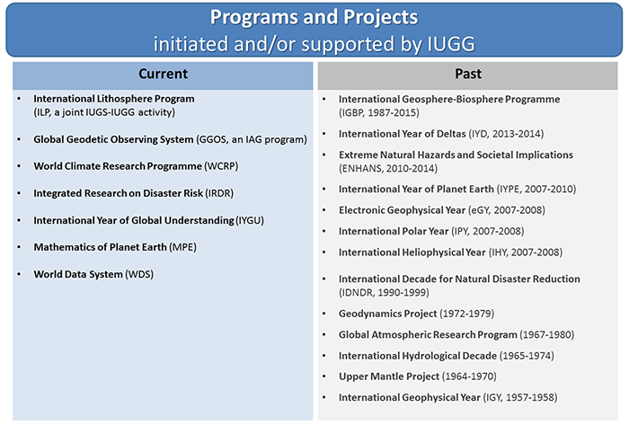 Programs and Projects initiated and/or supported by IUGG